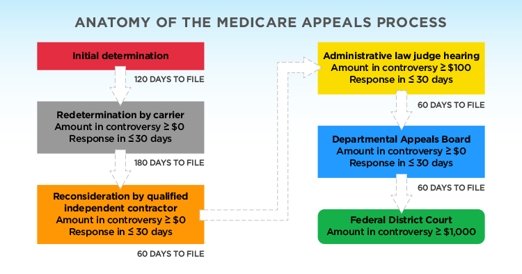 Anatomy Of The Medicare Appeals Process